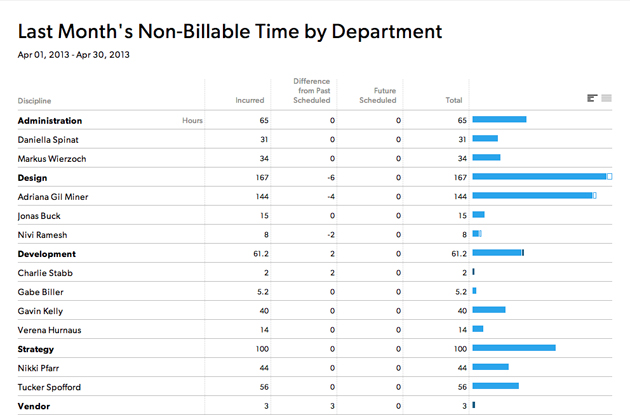 Last month's non-billable time by department