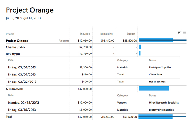 Project expense report