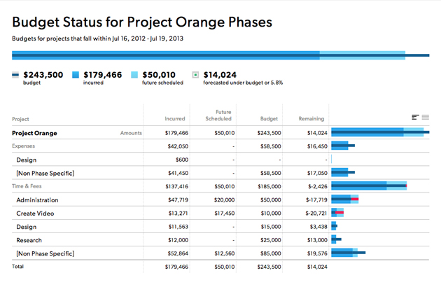 Project phase status report