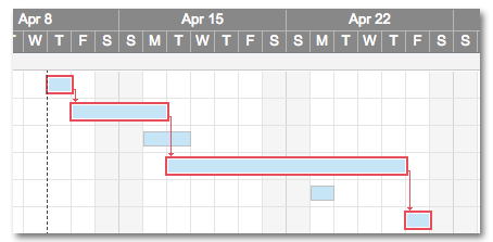 Track the Critical Path in a Project | Smartsheet Learning